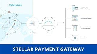 Stellar XLM Payment Gateway   How to issue Digital Assets that represent real currency