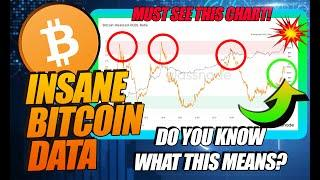 SHOCKING PROOF BITCOIN BULL MARKET IS JUST STARTING! (THIS CHART CALLED EVERY BTC HIGH)