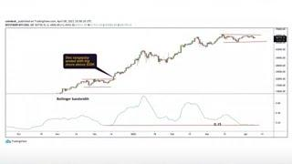 Chart of the Day: Indications Bitcoin is Due for a Big Move