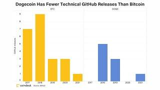 Dogecoin Has Fewer Technical GitHub Releases Than Bitcoin