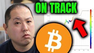 BITCOIN'S MOVEMENT IS RIGHT ON TRACK!!! EXTREME UPSIDE STILL LEFT!!