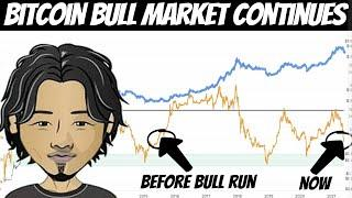 Willy Woo on Current Bitcoin Market | BTC Might Still Reach $400,000 if this Happens!!
