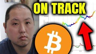 BITCOIN IS ON TRACK TO MAKE A NEW HIGH