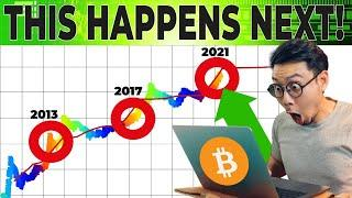 BITCOIN: WATCH THIS CHART RIGHT NOW!!