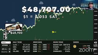 Today in #Bitcoin (Feb 14, 2021) - Bitcoin Nears $50,000 -