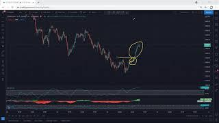 Ethereum Technical Analysis for May 30, 2021 - ETH - PRICE UPDATE