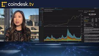 Will Institutional Investors Buy the Dip? | First Mover - CoinDesk TV